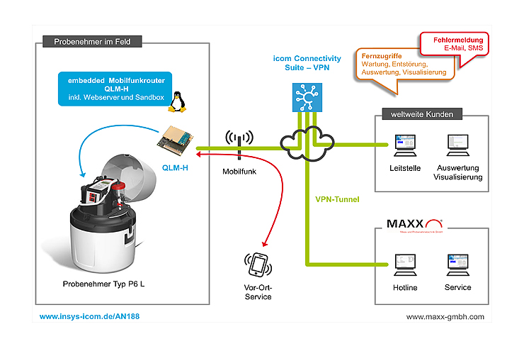Monitoring and remote query of sampling devices   INSYS icom